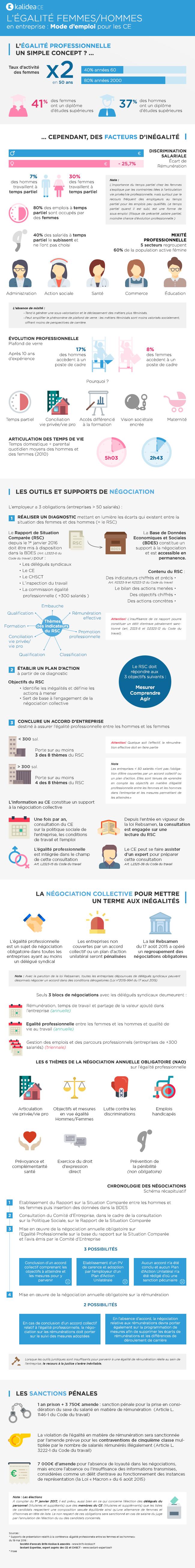 Infographie: Egalité professionnelle Femmes-Hommes, mode d'emploi pour les comités d'entreprise